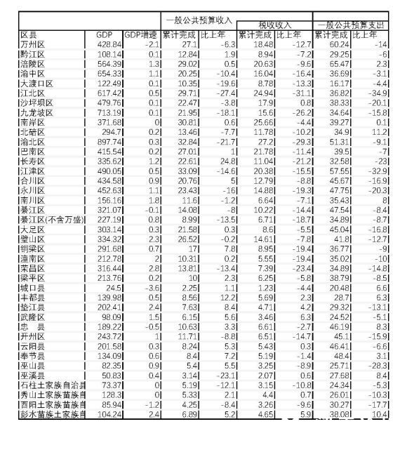 2020年上半年重庆各区县经济运行情况.jpg